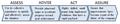 OCIO Process.png