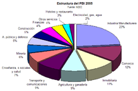 Estructura del PBI, 2005