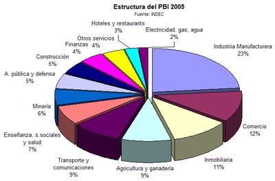Economía de Argentina - Wikipedia, la enciclopedia libre