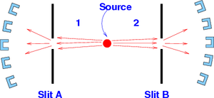 Popper's experiment - Fig.1 Experiment with both slits equally wide. Both the particles should show equal scatter in their momenta.