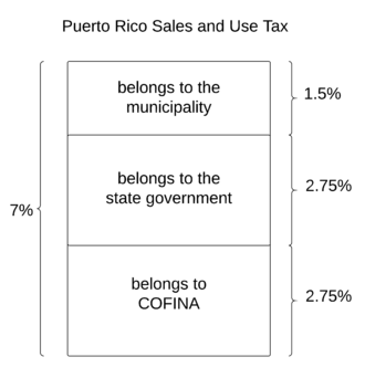 COFINA - Components of the Puerto Rico Sales and Use Tax, showing which part belongs to COFINA.