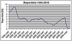 reporäntan historik