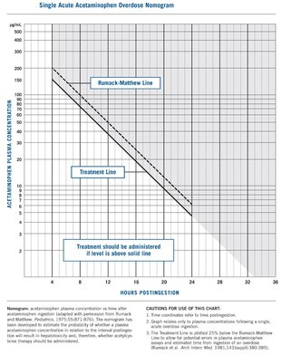 Paracetamol poisoning - Wikipedia