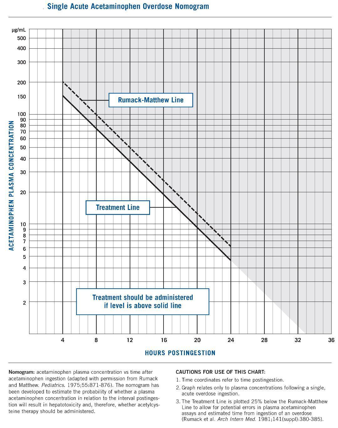 Acetaminophen overdose | EM Basic