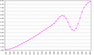 Demographics of Rwanda - A graph showing Rwanda's total population, Data of FAO, year 2005; number of inhabitants in thousands.
