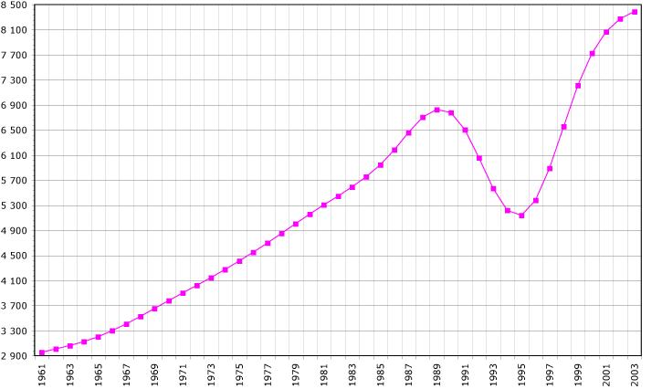 Rwanda-demography