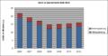 SAIDI-Deutschland-2006-2012.png