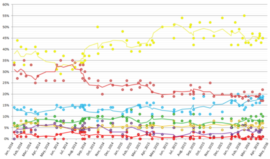 Scottish regional opinion polling 2014-2016.png
