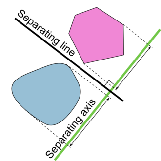 Hyperplane separation theorem - Illustration of the hyperplane separation theorem.