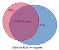 Set diagram of CDRs and PLLs.png