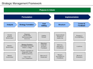 Strategic planning - Strategic management processes and activities