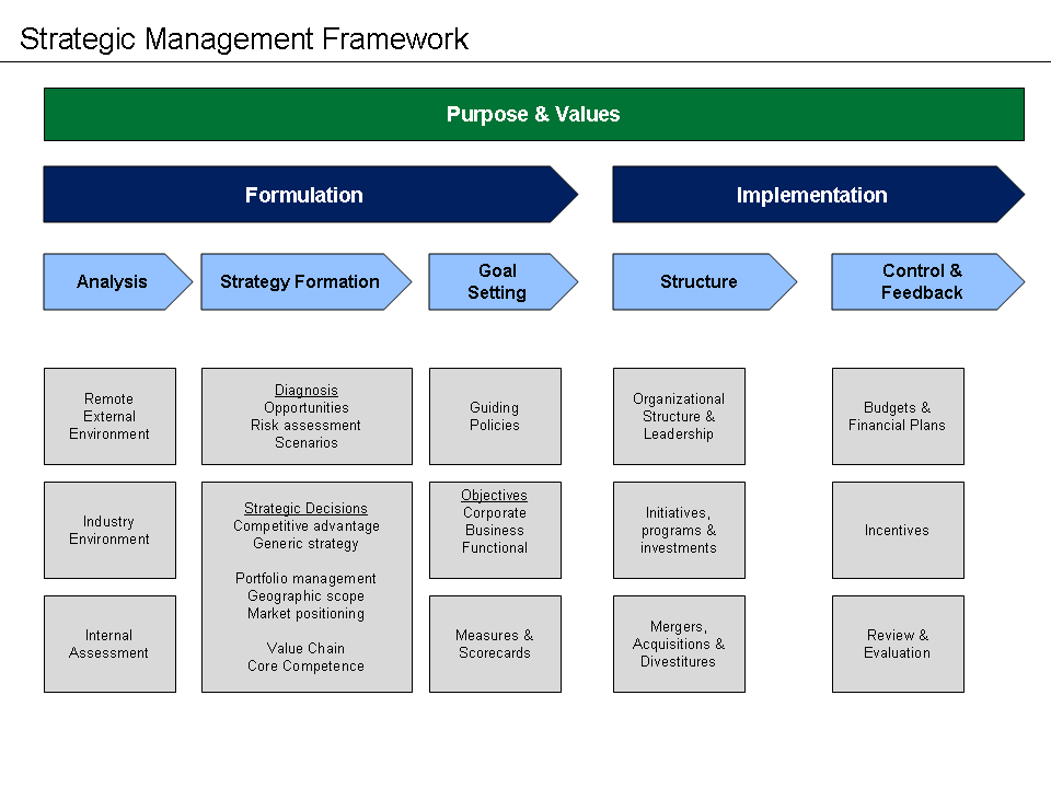 Strategic Management Framework