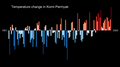 Temperature Bar Chart Asia-Russia-Komi Permyak-1901-2020--2021-07-13.png