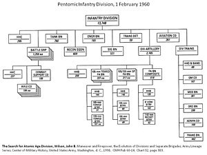"Pentomic - 1960 Pentomic Infantry Division. The five ""Battle Groups"" on the left of the diagram dominate the Divisional structure."