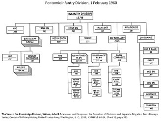 """Pentomic - 1960 Pentomic Infantry Division. The five """"Battle Groups"""" on the left of the diagram dominate the Divisional structure."""