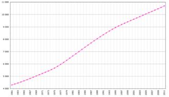 Demographics of Tunisia - Tunisia's population (1961-2011).
