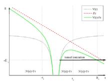 Ionization - Wikipedia