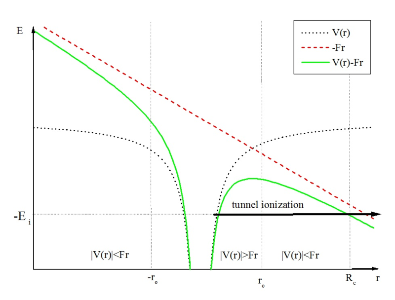 Tunnel ionization 3.png