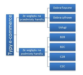 Jak działa pośrednik w zakupach internetowych?