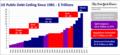 US Public Debt Ceiling Trillions.png