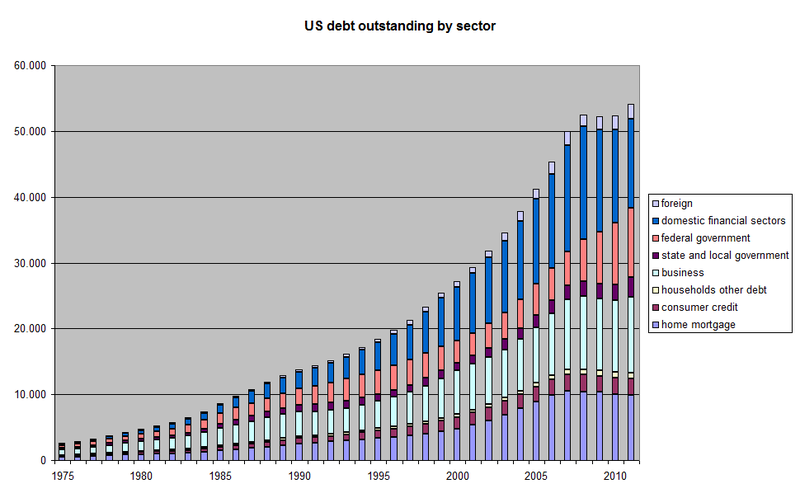 File:US debt outstanding by sector.png