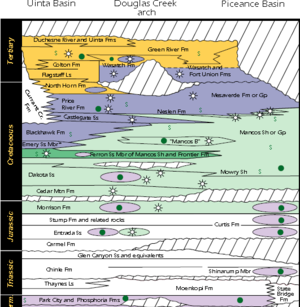Mancos Shale - Stratigraphic column showing the relationship of the Mancos and Mowry shales