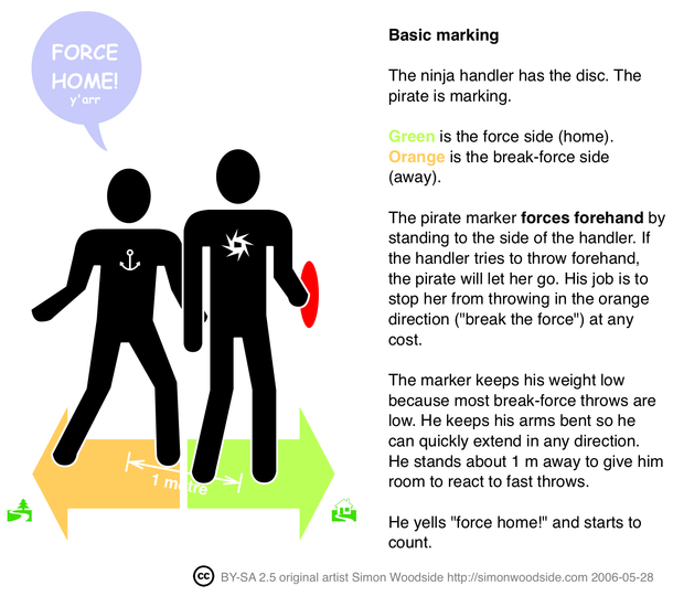 Marking with a force Ultimate force-infographic.png