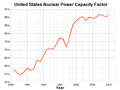 United States Nuclear Power Capacity Factor.png