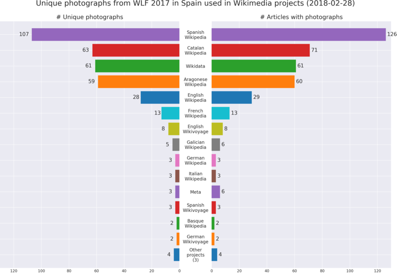 Photographs from Wiki Loves Folk 2017 in Spain used in WMF projects: top 14 projects.