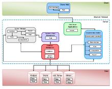 Architecture Informatique Wikipédia