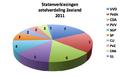 Zeeland verkiezingen 2011.png
