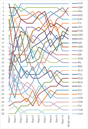 Sailing at the 2008 Summer Olympics – Men's 470 - Graph showing the daily standings in the Men's 470 during the 2008 Summer Olympics