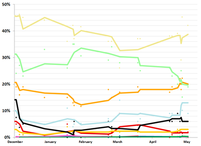 2010 Philippine presidential election polling.png