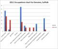 2011 Occupations Chart Denston, Suffolk.png