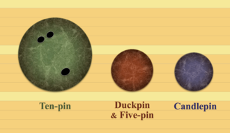 Bowling ball - Comparative sizes of bowling balls, portrayed on boards of a bowling alley.