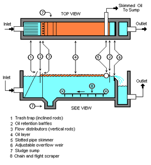 Industrial wastewater treatment - A typical API oil-water separator used in many industries