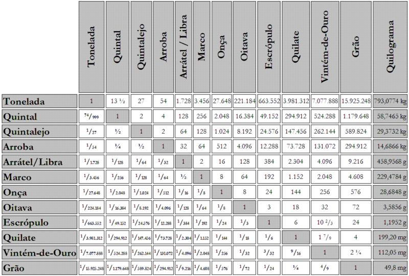 1728fa8791 Antigas unidades de medida portuguesas – Wikipédia