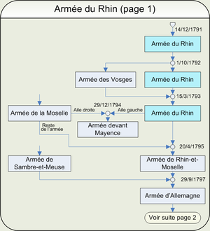 Army of the Rhine (1791–1801) - Organization of French Armies, 1791–1793