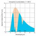 AtmosphericCounterradiation 100dpi en.png