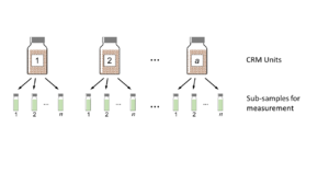 Certified reference materials - Schematic of a balanced nested design for a CRM homogeneity test. Large bottles show packaged individual CRM units; small vials show subsamples prepared for measurement.