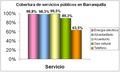 Barranquilla - Cobertura de servicios públicos en viviendas2.png