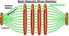 Basic Magnetic Mirror.jpg