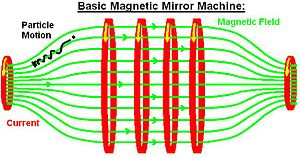 Magnetic mirror - This shows a basic magnetic mirror machine including a charged particle's motion. The rings in the centre extend the confinement area horizontally, but are not strictly needed and are not found on many mirror machines.