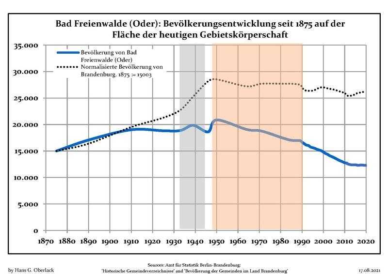 Single frauen bad freienwalde Single frauen bad freienwalde - Estadisticas