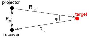 Bistatic sonar - Bistatic backscattering