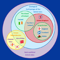 British Isles Venn Diagram-en (3).png