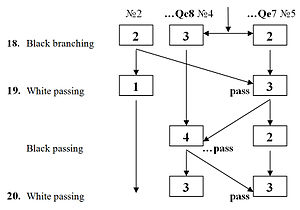 Business chess - Figure 5. A business chess game tree with chess passing. The rectangles denote branches (1 to 5) and their respective ratings (1 to 10)