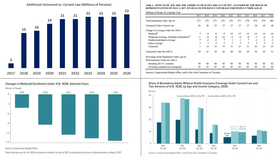 CBO AHCA Health Insurance Coverage Impact