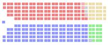 Красный, представляющий либералов, и синий, представляющий тори, имеют примерно равное влияние на диаграмме.  CCF и Social Credit по-прежнему намного меньше.
