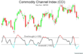 Commodity channel index (CCI).png